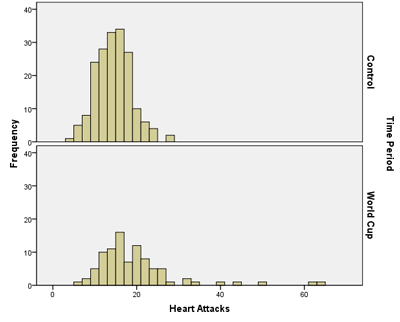 WorldCup-Histogram-SPSS.png