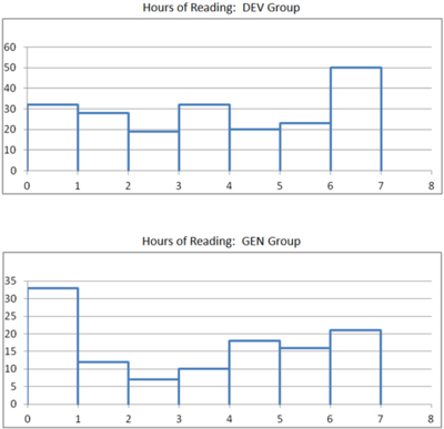ReadingPractices-Histogram-Excel.png