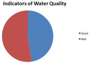 Water quality pie graph Excel.PNG