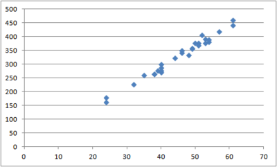 EstuarineCrocodile-Scatterplot-Excel.png